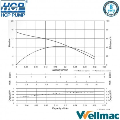 """HCP A21 2"""" Sewage Submersible Wastewater Pump"""