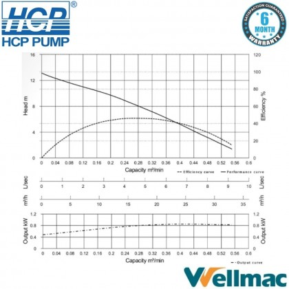 """HCP A31 3"""" Submersible Wastewater Pump"""